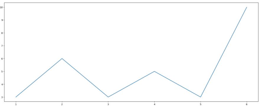 python matplotlib 基本教程